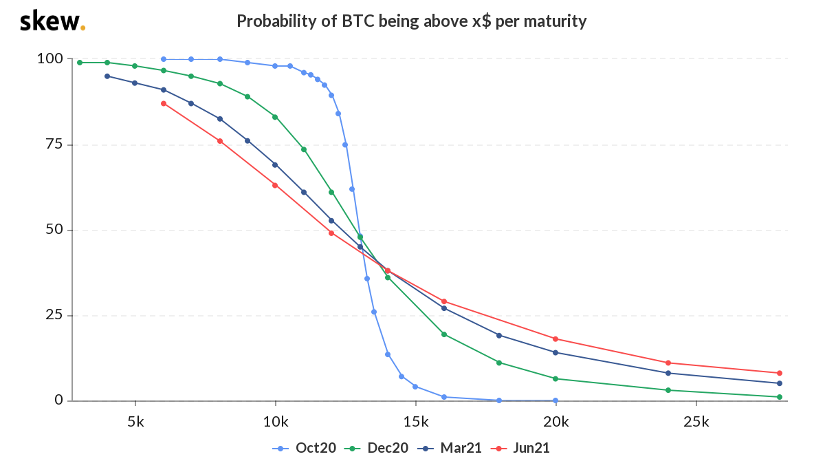 skew_probability_of_btc_being_above_x_per_maturity.png